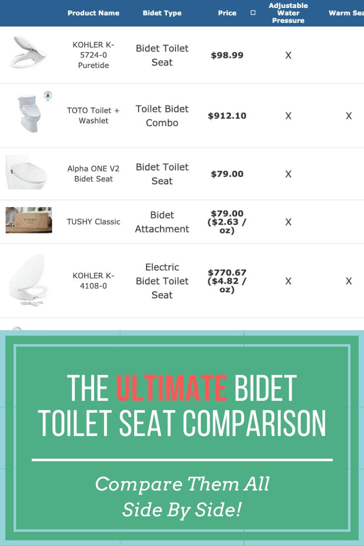 bidet comparison